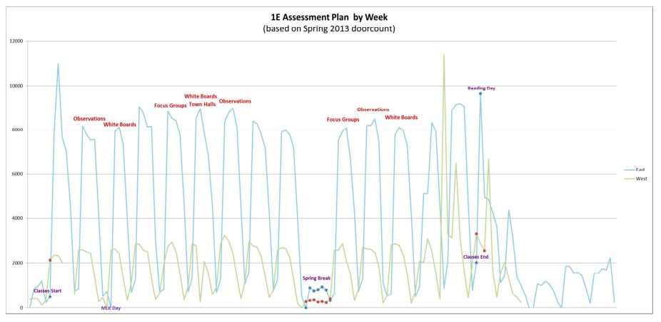 assessment plan by week