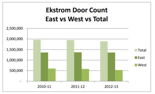 ekstrom door count graph