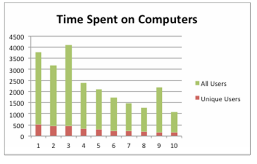 time spent on computers