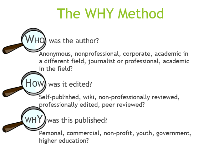 The WHY Method of Evaluating Sources: who was the author; how was it edited, why was it published?
