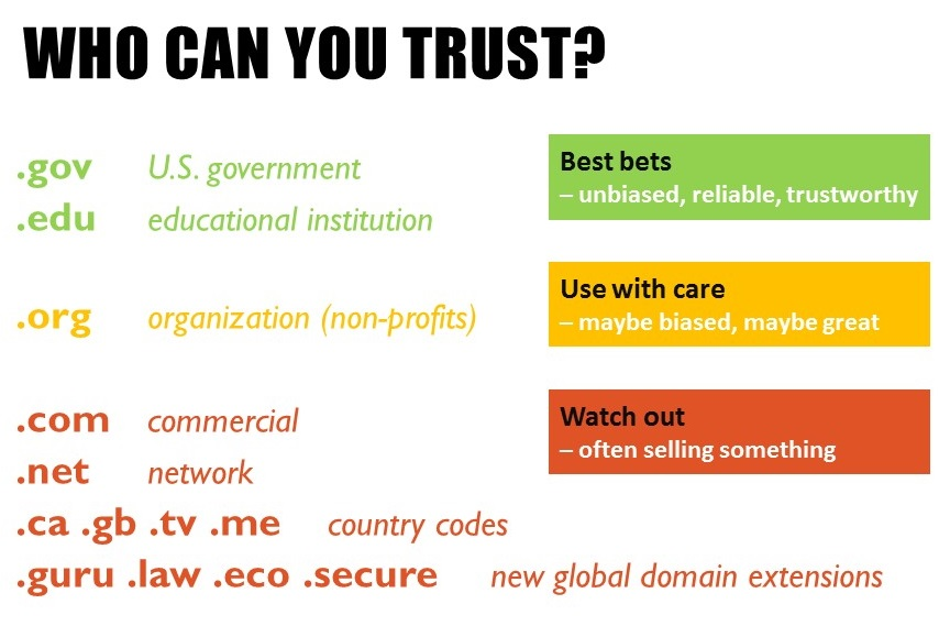 Who can you trust? Dot gov and dot edu are best bets for trustworthy domain extensions