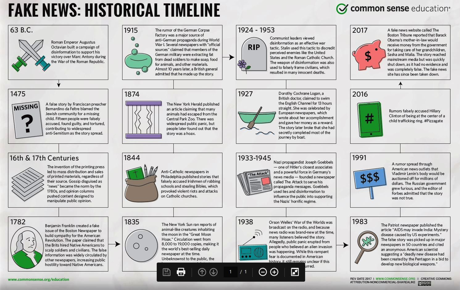 Fake News Historical Timeline