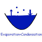 the rate of condensation exceeds the rate of evaporation