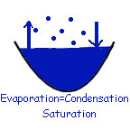 saturation occurs when the number of molecules evaporating equals the number of molecules condensing