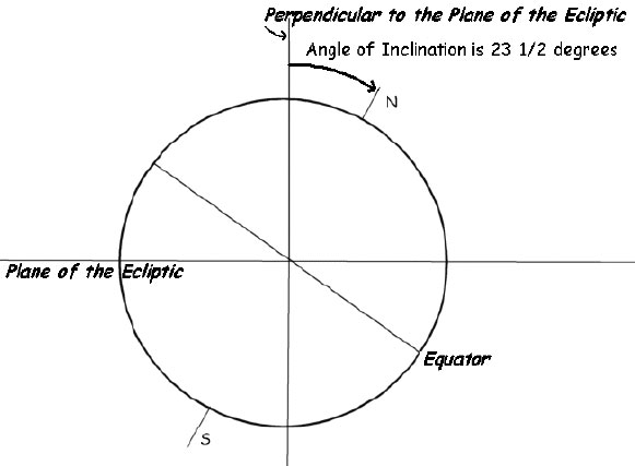 the Earth's axis is inclined at an angle of about 23.5 degrees with respect to the perpendicular line
