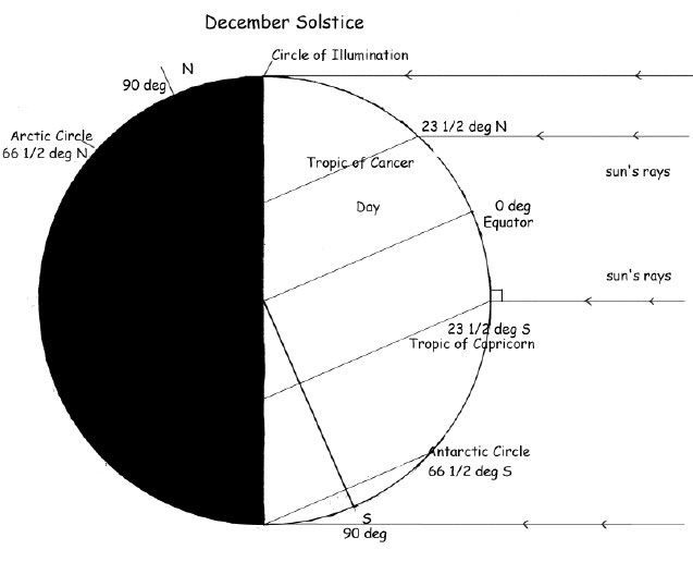 On the December solstice the Sun's rays strike the Earth directly at a latitude approximately 23.5 degrees south of the equator