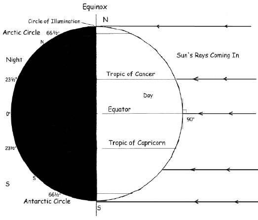 On the equinox the Sun's rays strike the Earth at the equator
