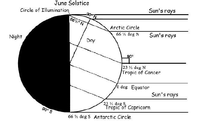 On the June solstice the Sun's rays strike the Earth directly at a latitude approximately 23.5 degrees north of the equator