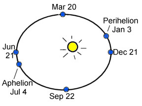 the Earth is closest to the Sun on January 3