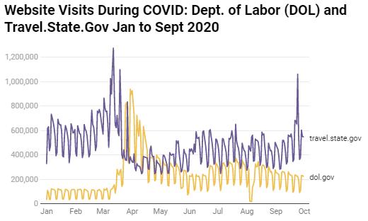 Website Visits During COVID: Dept. of Labor (DOL) and Travel.State.Gov Jan to Sept 2020
