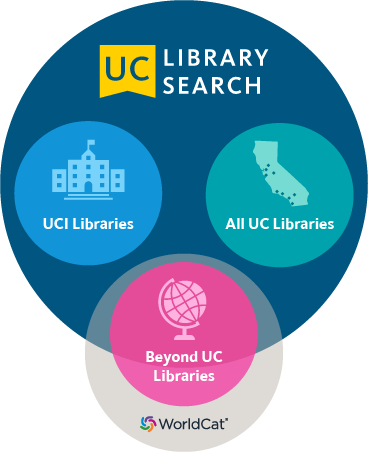 Image of UC Library Search content including an image of a building for UCI Libraries, an image of the state of California for All UC Libraries, and an image of a globe for Worldcat - Beyond UC Libraries