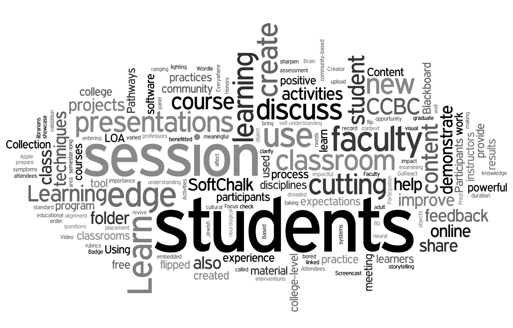 Word Cloud for learning topics